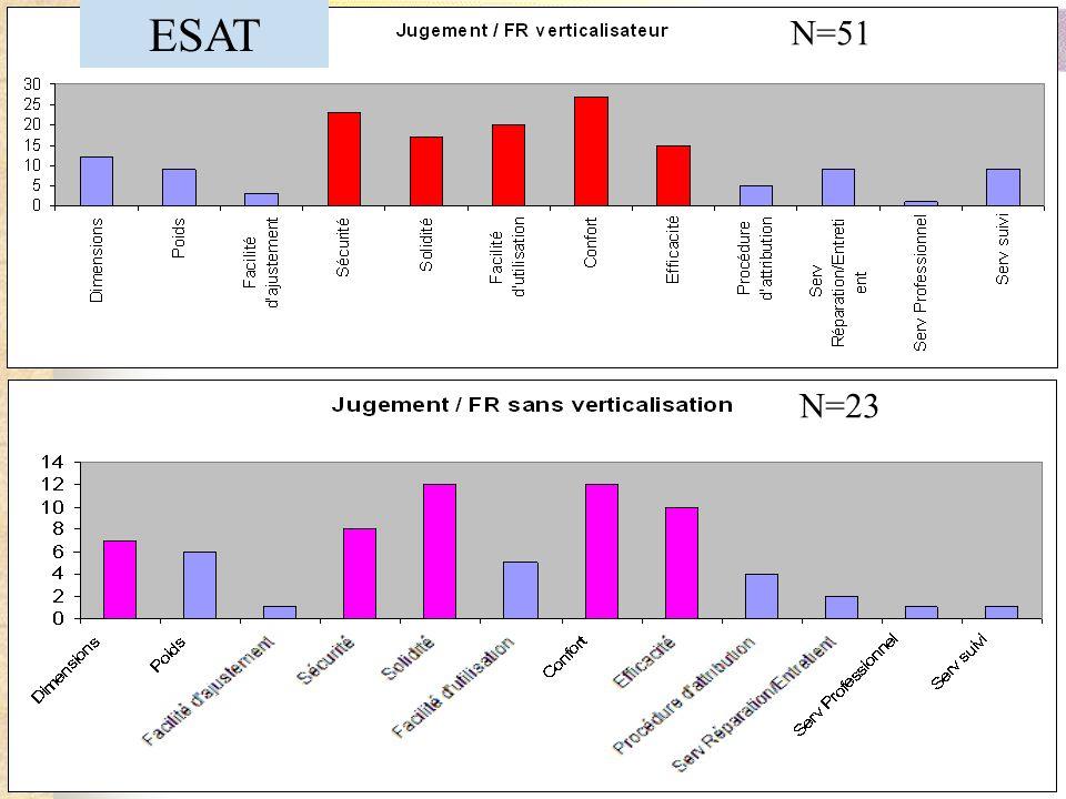 N=51 N=23 ESAT