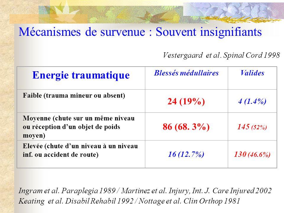 Mécanismes de survenue : Souvent insignifiants Vestergaard et al. Spinal Cord 1998 Ingram et al. Paraplegia 1989 / Martinez et al. Injury, Int. J. Car
