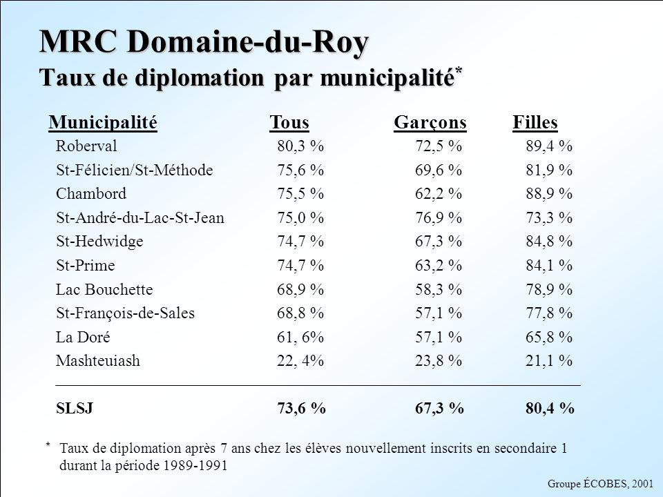 Groupe ÉCOBES, 2001 MunicipalitéTousGarçons Filles Roberval80,3 %72,5 %89,4 % St-Félicien/St-Méthode75,6 %69,6 %81,9 % Chambord75,5 %62,2 %88,9 % St-A