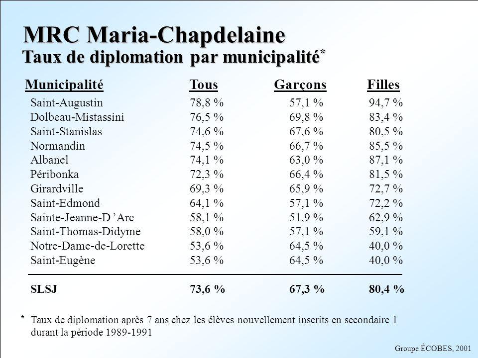 Groupe ÉCOBES, 2001 MunicipalitéTousGarçons Filles Saint-Augustin78,8 %57,1 %94,7 % Dolbeau-Mistassini76,5 %69,8 %83,4 % Saint-Stanislas74,6 %67,6 %80