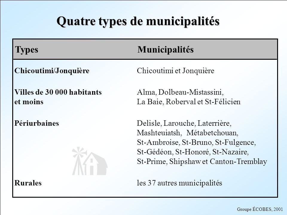 Groupe ÉCOBES, 2001 Quatre types de municipalités TypesMunicipalités Chicoutimi/JonquièreChicoutimi et Jonquière Villes de 30 000 habitants Alma, Dolb
