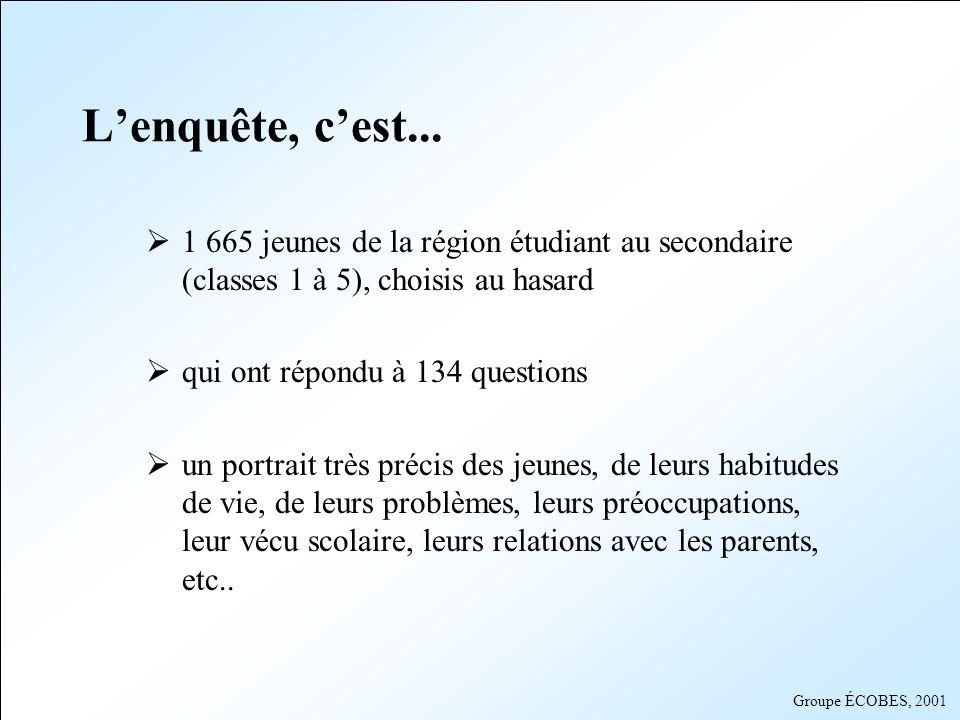Groupe ÉCOBES, 2001 Lenquête, cest... 1 665 jeunes de la région étudiant au secondaire (classes 1 à 5), choisis au hasard qui ont répondu à 134 questi