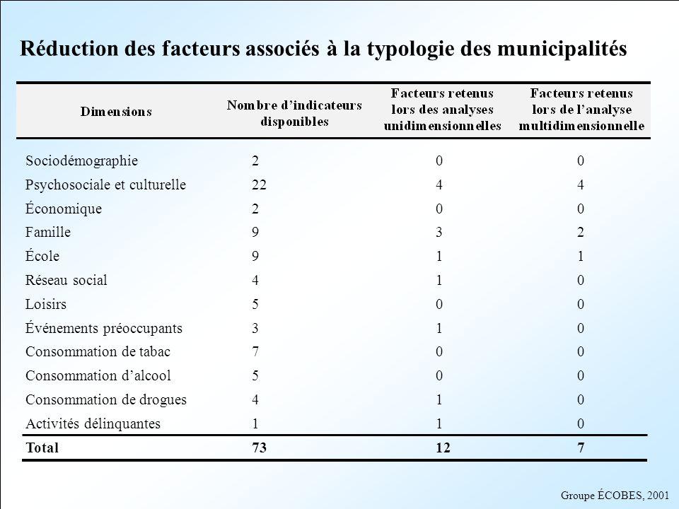 Groupe ÉCOBES, 2001 Réduction des facteurs associés à la typologie des municipalités Sociodémographie200 Psychosociale et culturelle2244 Économique200