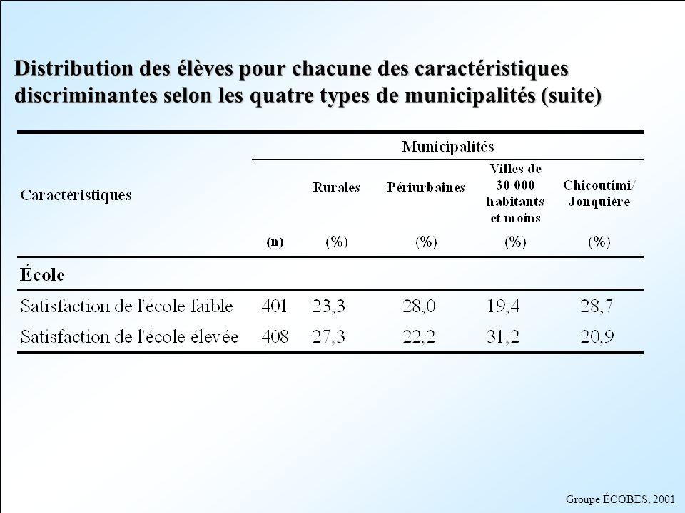 Groupe ÉCOBES, 2001 Distribution des élèves pour chacune des caractéristiques discriminantes selon les quatre types de municipalités (suite)