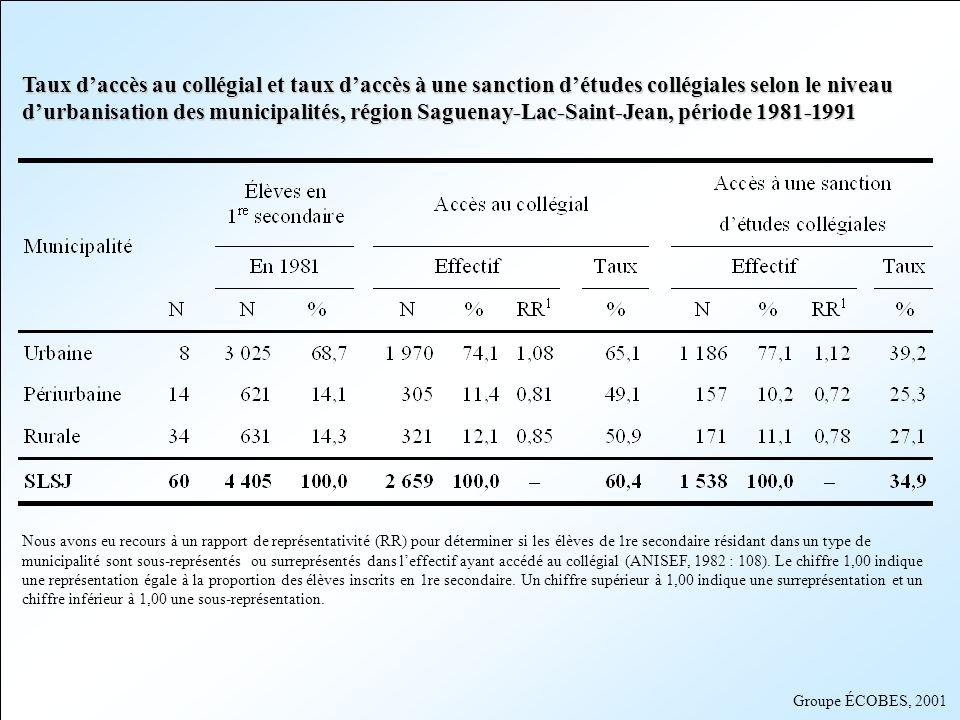 Groupe ÉCOBES, 2001 Taux daccès au collégial et taux daccès à une sanction détudes collégiales selon le niveau durbanisation des municipalités, région