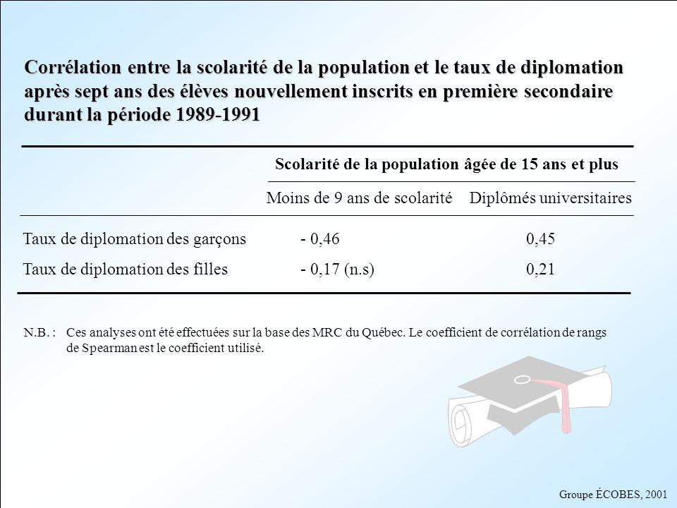 Groupe ÉCOBES, 2001 Corrélation entre la scolarité de la population et le taux de diplomation après sept ans des élèves nouvellement inscrits en premi