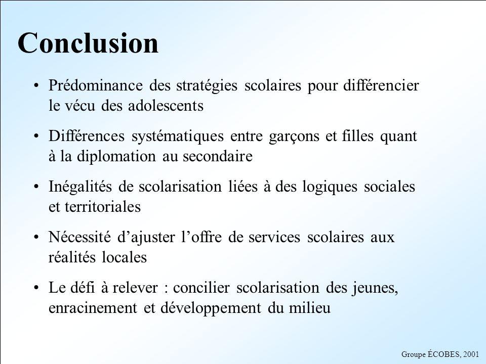 Groupe ÉCOBES, 2001 Conclusion Prédominance des stratégies scolaires pour différencier le vécu des adolescents Différences systématiques entre garçons