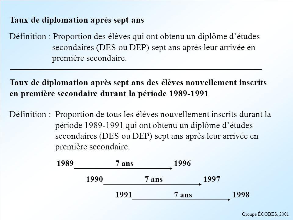 Groupe ÉCOBES, 2001 Au Saguenay-Lac-Saint-Jean, 15 279 élèves ont fait leur entrée au secondaire durant la période 1989-1991 Sept ans après leur entrée au secondaire, 73,6 % dentre eux avaient obtenu un diplôme détudes secondaires.