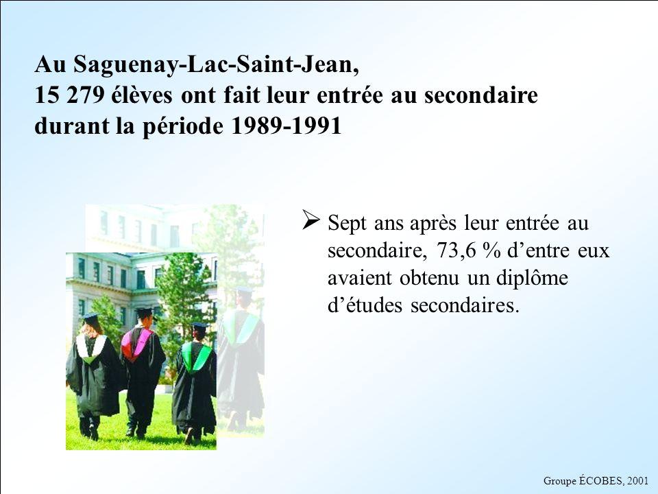 Groupe ÉCOBES, 2001 Secteur La Baie/Bas-Saguenay Taux de diplomation par municipalité * Municipalité Tous GarçonsFilles St-Félix-dOtis 71,1 % 75,0 %66,7 % La Baie 69,1 % 61,1 % 78,5 % Anse-St-Jean 63,9 % 50,0 %76, 3 % Ferland et Boilleau 63,2 % 47,8 %86,7 % Rivière-Éternité 58,3 % 52,4 %66,7 % Petit-Saguenay 53,4 % 48,5 %57,5 % SLSJ 73,6 % 67,3 %80,4 % * * Taux de diplomation après 7 ans chez les élèves nouvellement inscrits en secondaire 1 durant la période 1989-1991 MRC Fjord-du-Saguenay