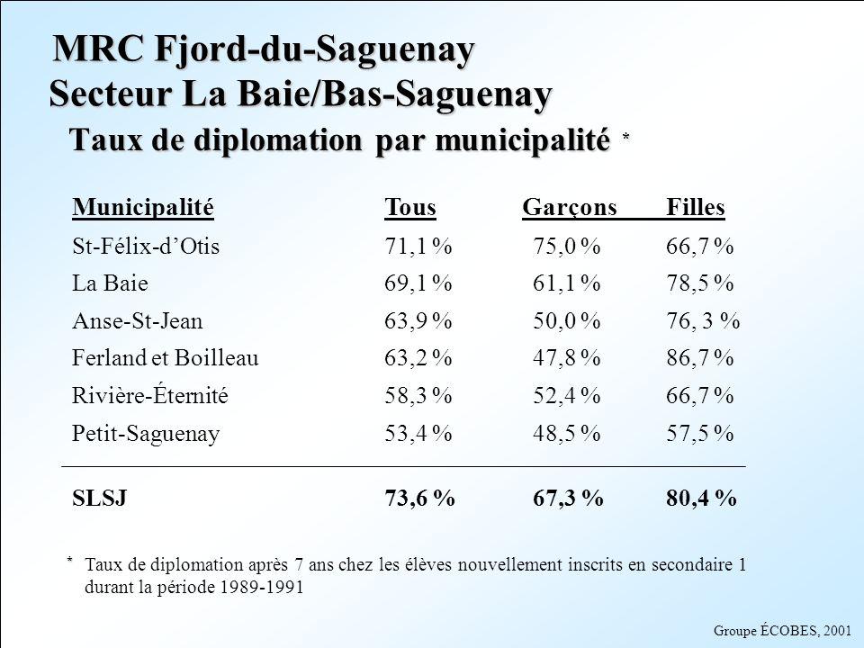 Groupe ÉCOBES, 2001 Municipalité Tous GarçonsFilles Sainte-Rose-du-Nord90,9 %n/dn/d Chicoutimi78,1 %73,0 %83,5 % Laterrière74,6 %69,1 %79,7 % Saint-Fulgence71,5 %62,3 %80,6 % Canton-Tremblay69,6 %67,8 %71,5 % Saint-David-de-Falardeau69,5 %67,2 %72,2 % Saint-Honoré67,6 %57,9 %78,3 % SLSJ 73,6 %67,3 %80,4 % Secteur Chicoutimi Taux de diplomation par municipalité * MRC Fjord-du-Saguenay * * Taux de diplomation après 7 ans chez les élèves nouvellement inscrits en secondaire 1 durant la période 1989-1991