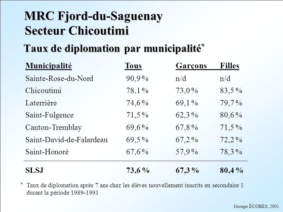 Groupe ÉCOBES, 2001 Secteur Jonquière Taux de diplomation par municipalité * Municipalité Tous GarçonsFilles Saint-Ambroise 78,2 % 73,2 %83,5 % Jonquière 77,6 % 72,3 % 83,6 % Bégin 72,9 % 67,5 %80,0 % Shipshaw 71,4 % 62,4 %83,7 % Saint-Charles-de-Bourget 65,1 % 62,5 %66,7 % Larouche 61,9 % 50,0 %74,2 % Lac Kénogami61,3 %56,1 %67,4 % SLSJ 73,6 % 67,3 %80,4 % MRC Fjord-du-Saguenay * * Taux de diplomation après 7 ans chez les élèves nouvellement inscrits en secondaire 1 durant la période 1989-1991