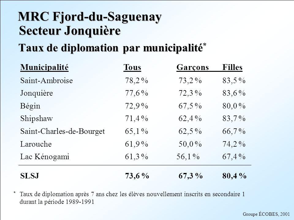 Groupe ÉCOBES, 2001 MRC Lac-Saint-Jean-Est Municipalité Tous GarçonsFilles Lac-à-la-Croix80,0 %73,1 %86,2 % Métabetchouan75,6 %73,7 %78,3 % Alma74,3 %65,9 %82,7 % Hébertville73,6 %66,2 %82,5 % Saint-Nazaire72,8 %60,3 %83,6 % Saint-Bruno71,6 %66,2 %77,6 % Saint-Gédéon67,8 %57,1 %80,0 % Desbiens65,4 %45,5 %80,0 % Hébertville-Station64,8 %61,3 %69,3 % Taux de diplomation par municipalité * * * Taux de diplomation après 7 ans chez les élèves nouvellement inscrits en secondaire 1 durant la période 1989-1991
