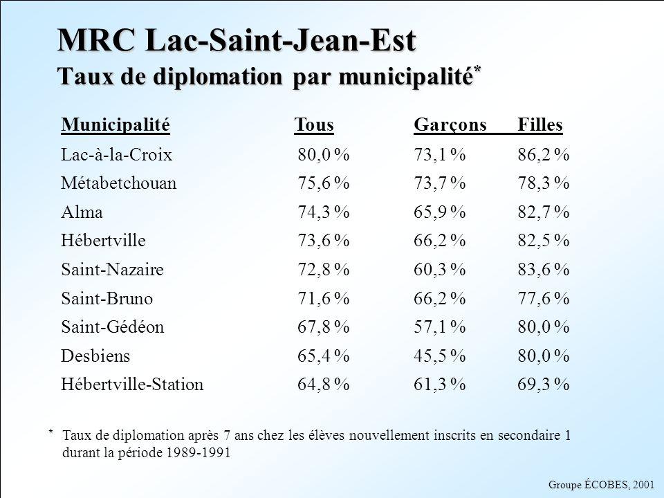Groupe ÉCOBES, 2001 MRC Lac-Saint-Jean-Est (suite) Municipalité Tous GarçonsFilles Delisle64,8 %60,0 %69,6 % Labrecque61, 5%55,6 %69,0 % Saint-Henri-de-taillon57,5 %45,8 %75,0 % Sainte-Monique55,9 %37,5 %77,8 % Lamarche54,5 %52,9 %56,3 % Saint-Ludger-de-Milot51,4 %50,0 %52,6 % LAscension44,1 %36,0 %50,8 % SLSJ73,6 %67,3 %80,4 % Taux de diplomation par municipalité * * * Taux de diplomation après 7 ans chez les élèves nouvellement inscrits en secondaire 1 durant la période 1989-1991