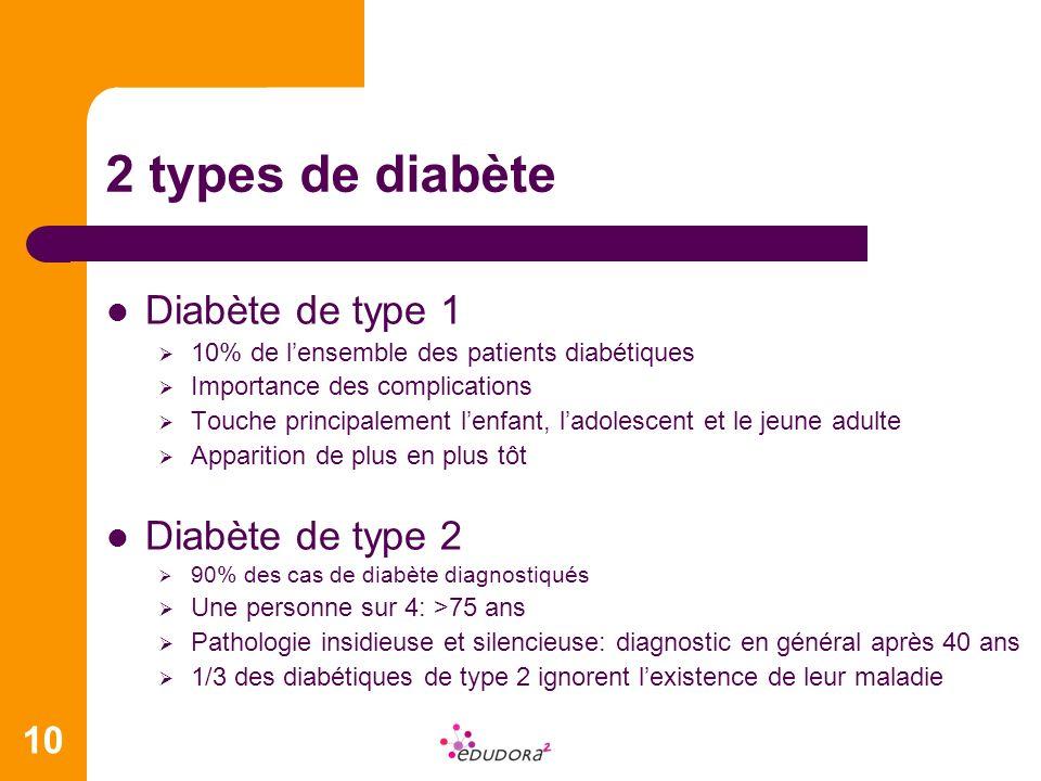 10 2 types de diabète Diabète de type 1 10% de lensemble des patients diabétiques Importance des complications Touche principalement lenfant, ladolesc