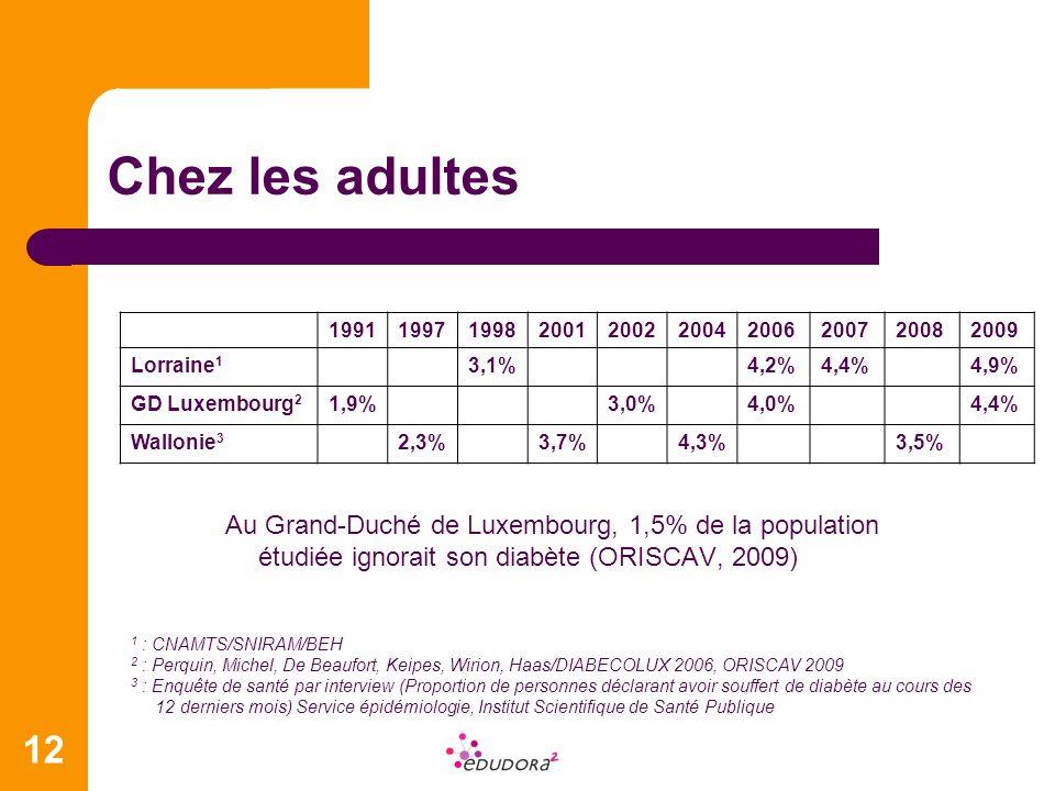 12 Chez les adultes Au Grand-Duché de Luxembourg, 1,5% de la population étudiée ignorait son diabète (ORISCAV, 2009) 199119971998200120022004200620072
