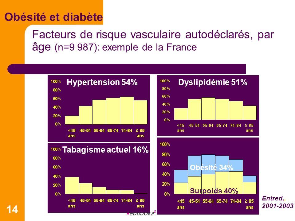 14 Obésité et diabète Facteurs de risque vasculaire autodéclarés, par âge (n=9 987): exemple de la France Hypertension 54%Dyslipidémie 51% Tabagisme a