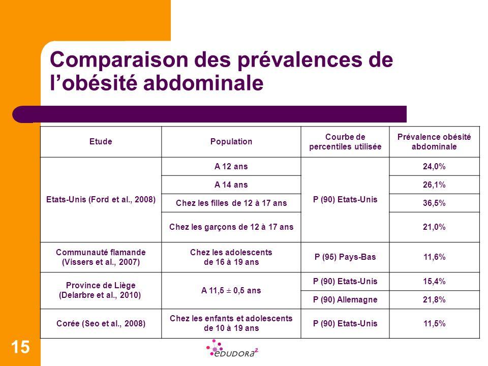 15 Comparaison des prévalences de lobésité abdominale EtudePopulation Courbe de percentiles utilisée Prévalence obésité abdominale Etats-Unis (Ford et