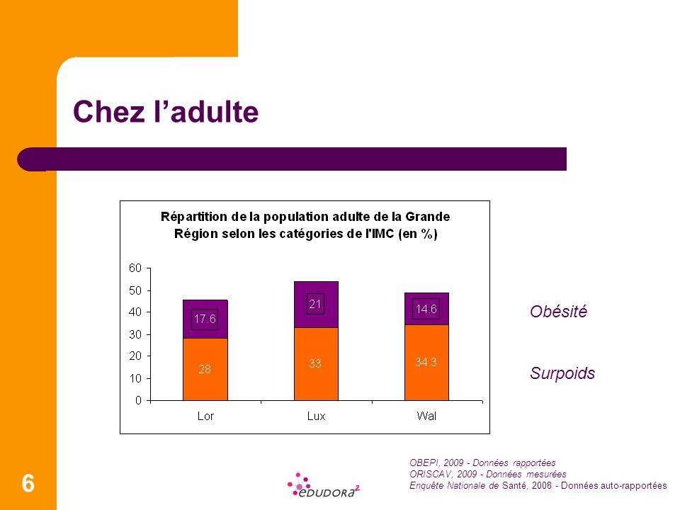 6 Chez ladulte Obésité Surpoids OBEPI, 2009 - Données rapportées ORISCAV, 2009 - Données mesurées Enquête Nationale de Santé, 2008 - Données auto-rapp