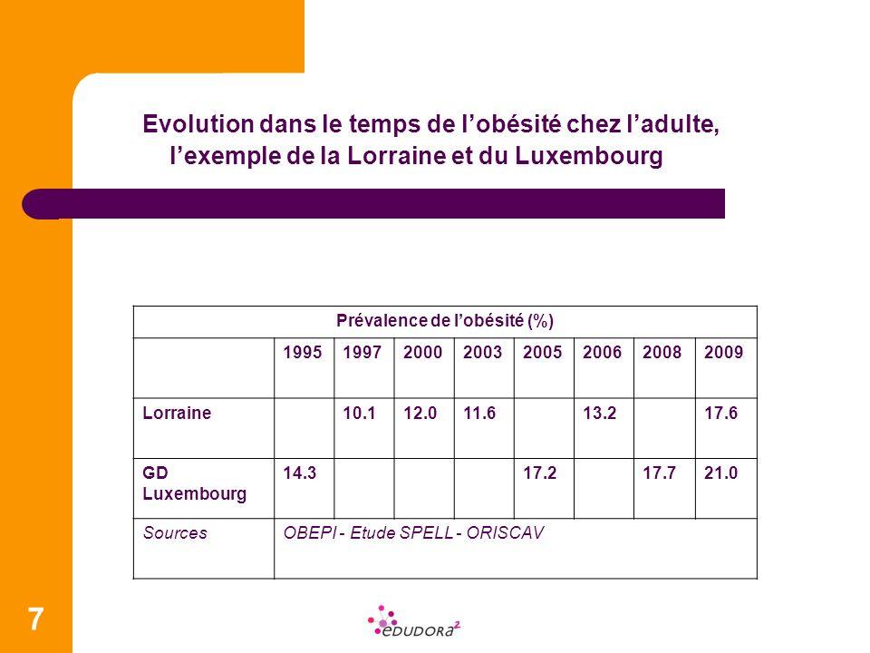 7 Evolution dans le temps de lobésité chez ladulte, lexemple de la Lorraine et du Luxembourg Prévalence de lobésité (%) 199519972000200320052006200820