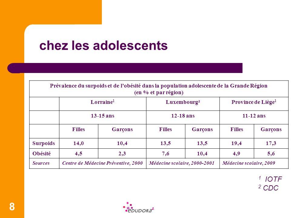 8 Prévalence du surpoids et de lobésité dans la population adolescente de la Grande Région (en % et par région) Lorraine 1 Luxembourg²Province de Lièg