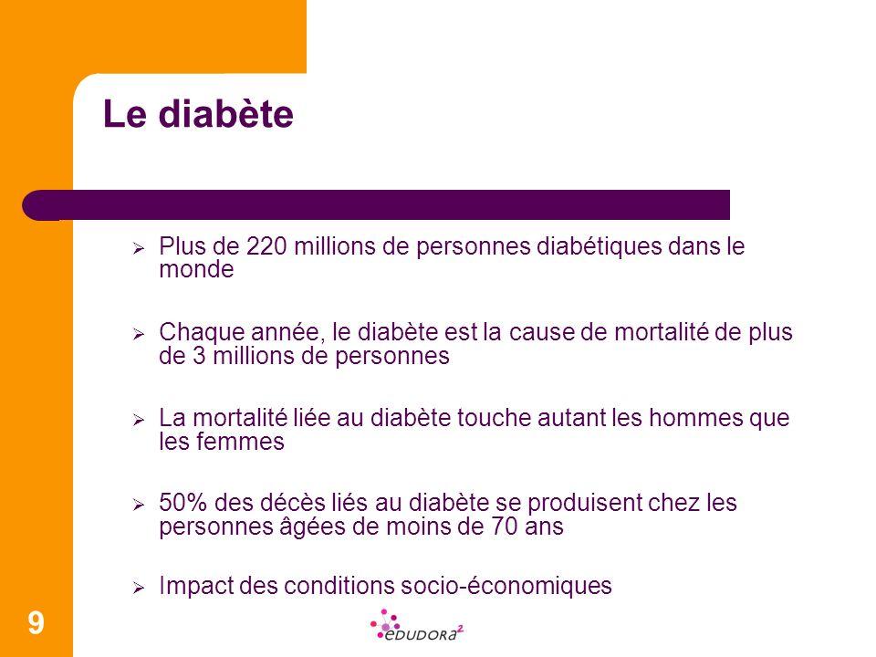 9 Le diabète Plus de 220 millions de personnes diabétiques dans le monde Chaque année, le diabète est la cause de mortalité de plus de 3 millions de p