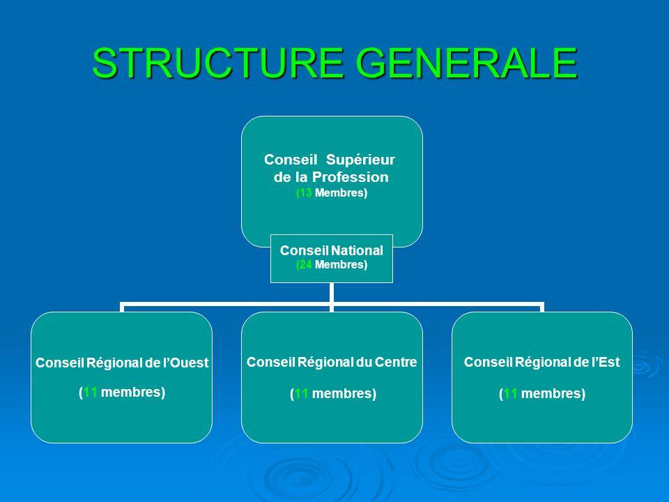STRUCTURE GENERALE Conseil National (24 Membres)