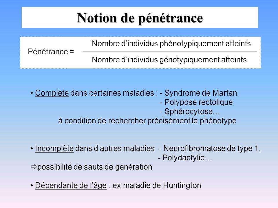 Notion de pénétrance Pénétrance = Nombre dindividus phénotypiquement atteints Nombre dindividus génotypiquement atteints Complète dans certaines malad
