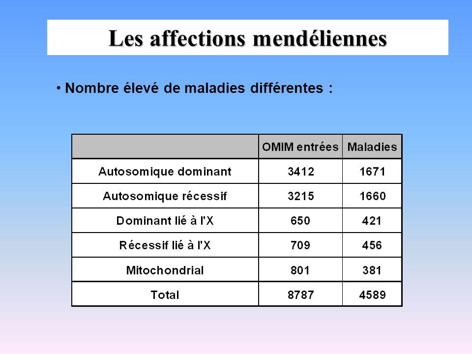 Transmission récessive liée au chromosome X (suite) Atteinte beaucoup plus fréquente des hommes Si fréquence allèle X a = q fréquence des homes atteints = q (X a Y) fréquence des femmes atteintes = q 2 (X a X a ) Exemple : daltonisme q = 1/50 fréquence des hommes atteints = 1/50 fréquence des femmes atteintes = 1/2500 Situations particulières Femmes atteintes dans 3 situations: - Homozygotie (X a X a ) - Syndrome de Turner (X a O), testicule féminisant (X a Y) - Translocation X a ; autosome (inactivation du X normal)