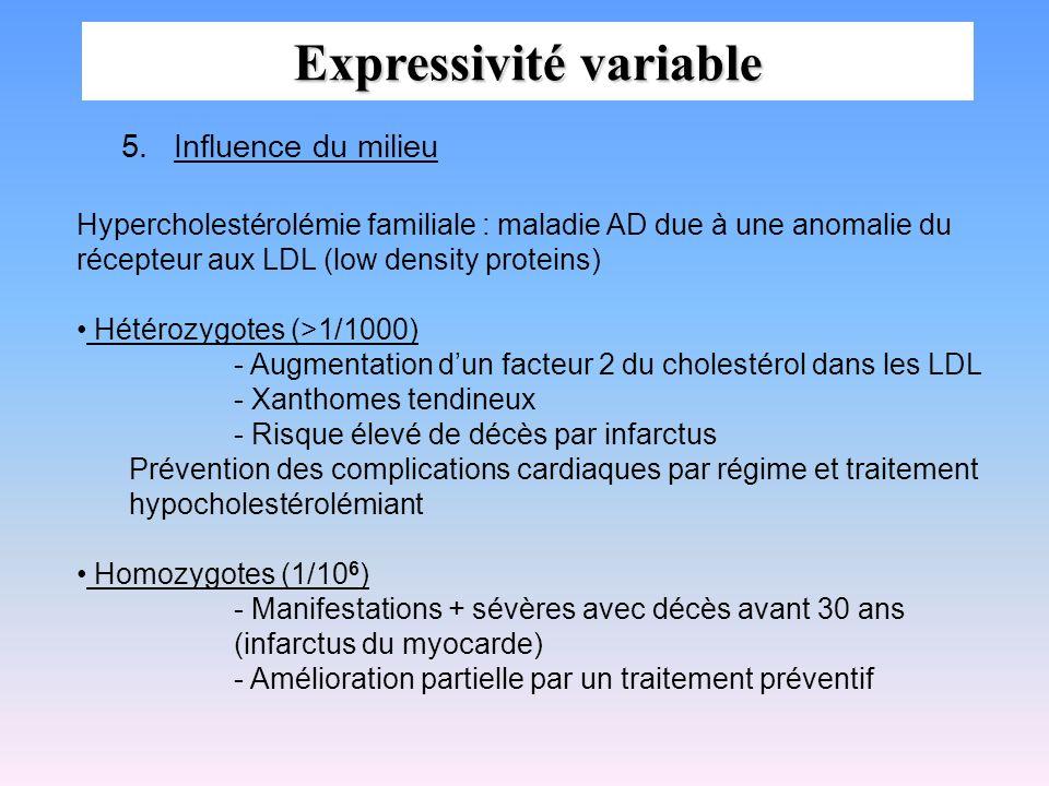 Expressivité variable 5.Influence du milieu Hypercholestérolémie familiale : maladie AD due à une anomalie du récepteur aux LDL (low density proteins)
