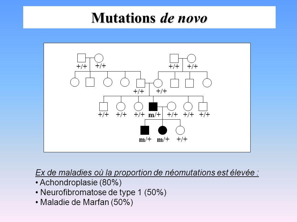 Mutations de novo +/+ +/+ +/+ +/++/++/+ +/++/++/++/++/++/+m/+ +/+m/+m/+ Ex de maladies où la proportion de néomutations est élevée : Achondroplasie (8