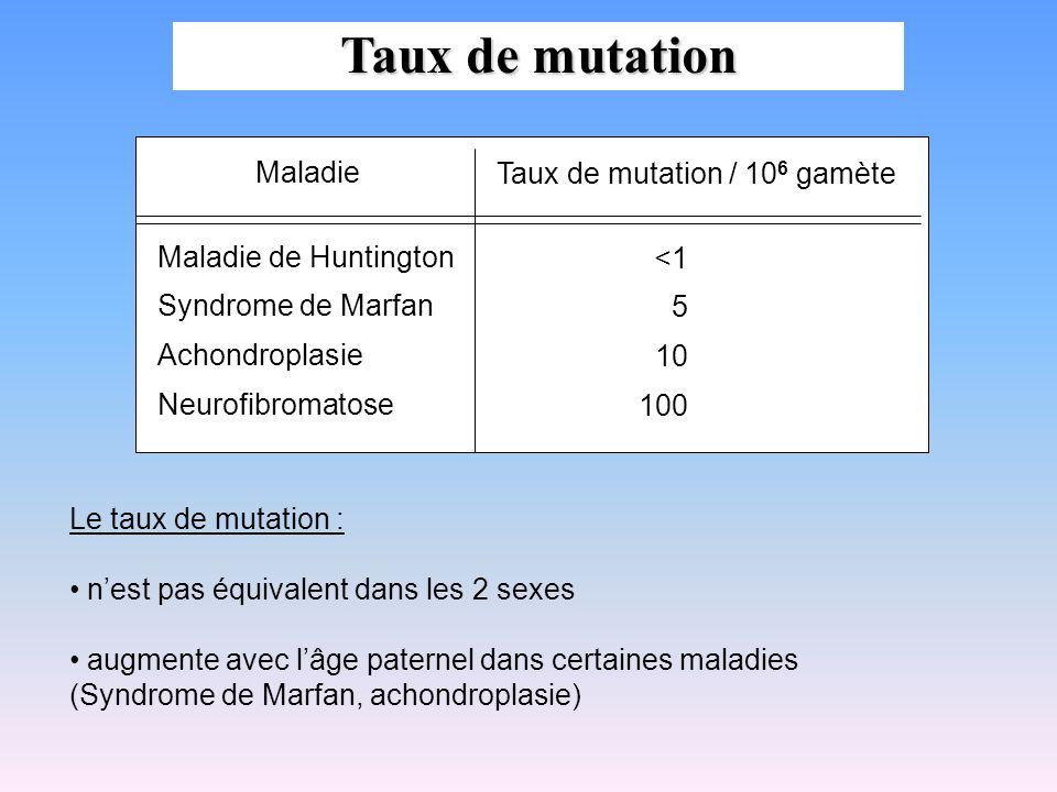 Maladie Taux de mutation / 10 6 gamète Maladie de Huntington Syndrome de Marfan Achondroplasie Neurofibromatose <1 5 10 100 Le taux de mutation : nest