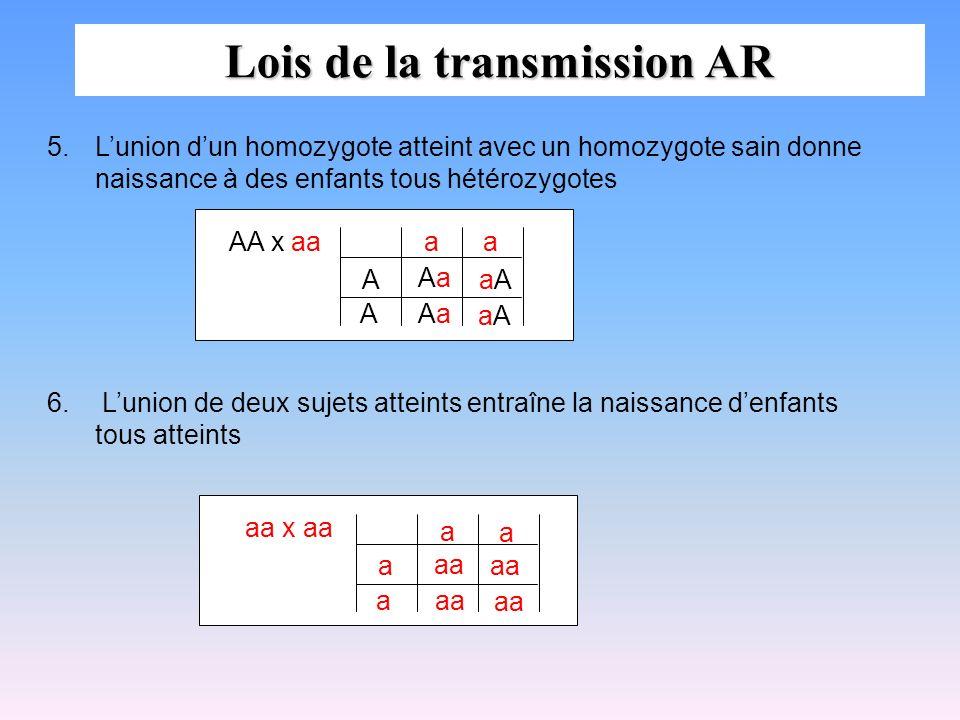 5.Lunion dun homozygote atteint avec un homozygote sain donne naissance à des enfants tous hétérozygotes 6. Lunion de deux sujets atteints entraîne la
