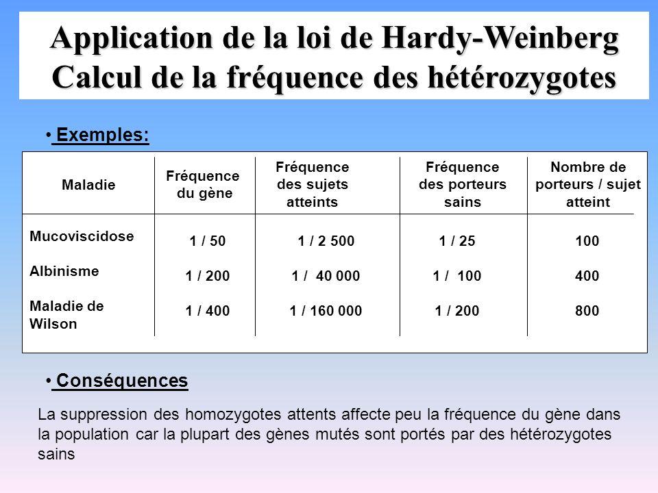 Application de la loi de Hardy-Weinberg Calcul de la fréquence des hétérozygotes Exemples: Maladie Mucoviscidose Albinisme Maladie de Wilson Fréquence