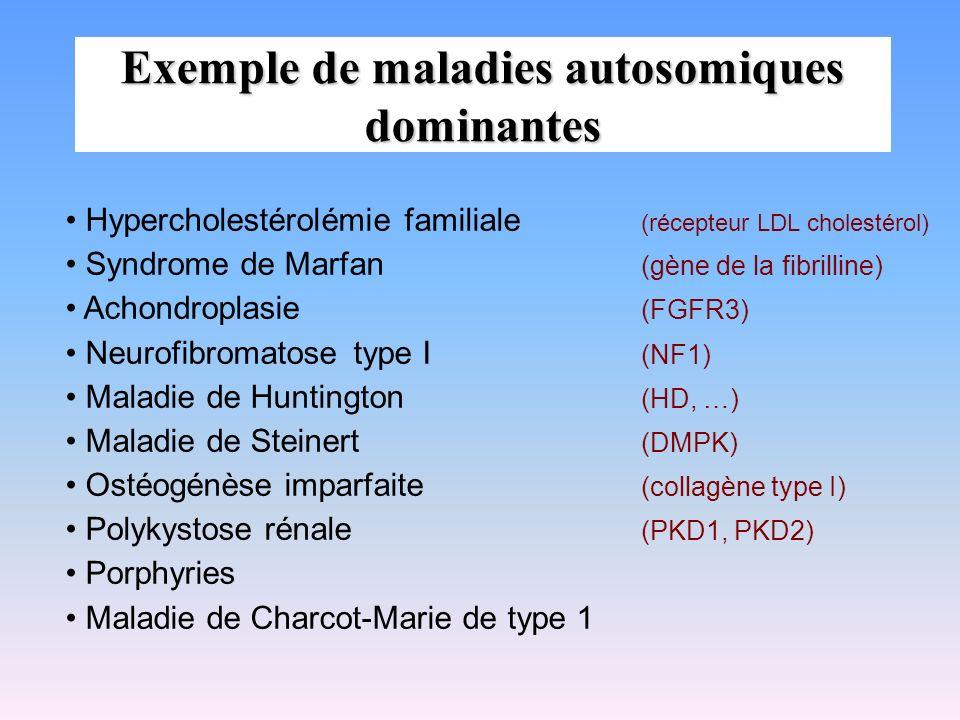 Exemple de maladies autosomiques dominantes Hypercholestérolémie familiale (récepteur LDL cholestérol) Syndrome de Marfan (gène de la fibrilline) Acho