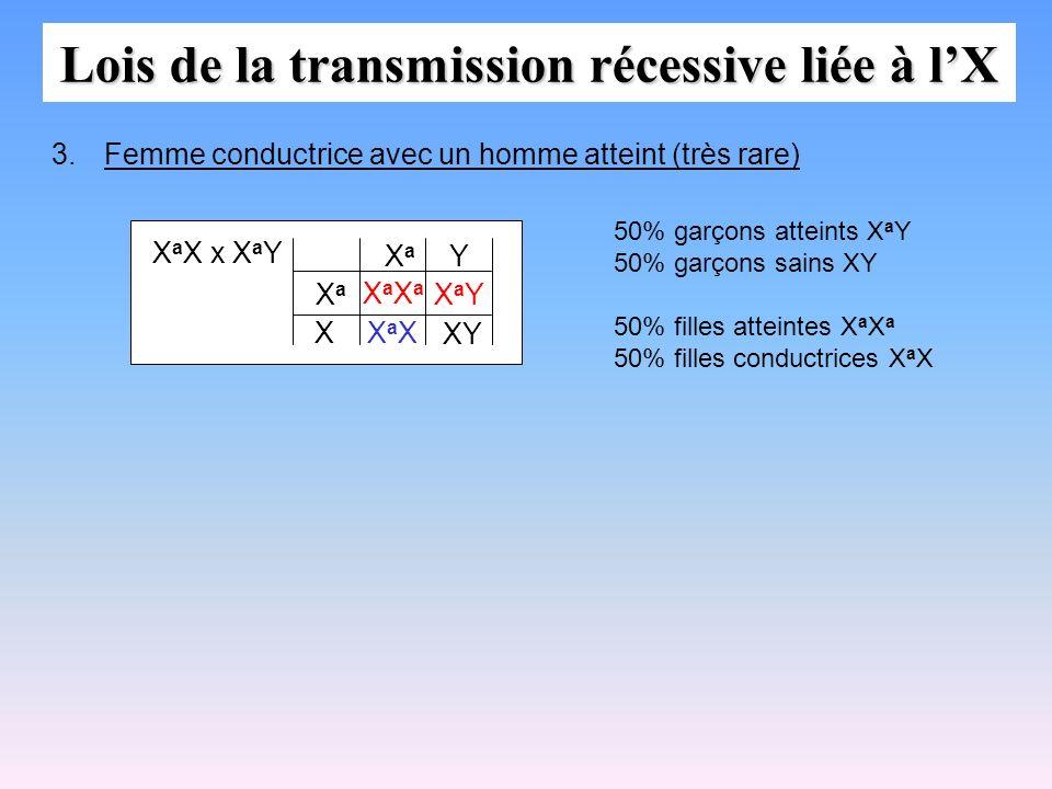 Lois de la transmission récessive liée à lX X a X x X a Y XaXaXaXa XaXXaX XY X XaXa XaXa Y 3.Femme conductrice avec un homme atteint (très rare) XaYXa