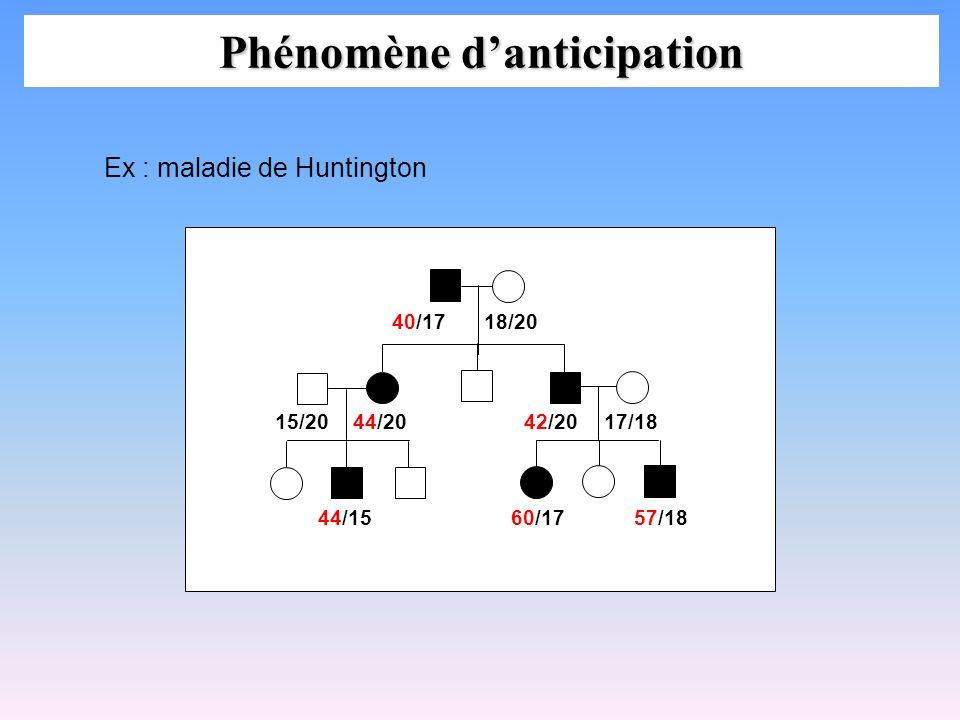 Phénomène danticipation 40/17 18/20 44/20 44/15 15/20 60/17 57/18 42/2017/18 Ex : maladie de Huntington
