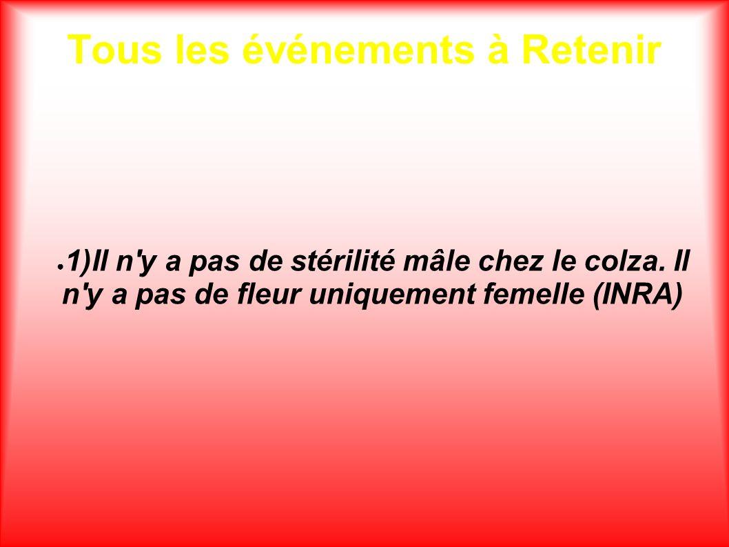 Tous les événements à Retenir 1)Il n'y a pas de stérilité mâle chez le colza. Il n'y a pas de fleur uniquement femelle (INRA)