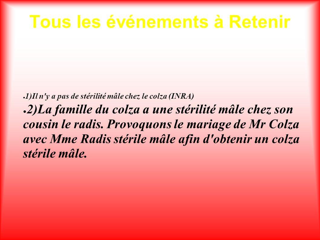 Tous les événements à Retenir 1)Il n'y a pas de stérilité mâle chez le colza (INRA) 2)La famille du colza a une stérilité mâle chez son cousin le radi