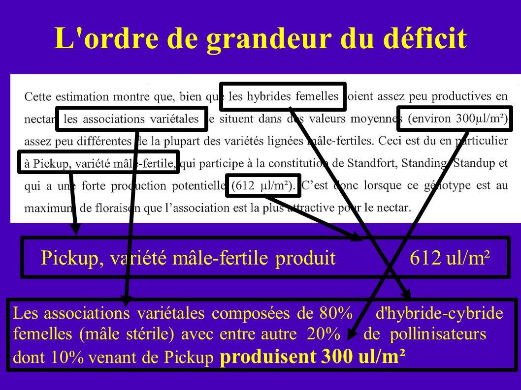 L'ordre de grandeur du déficit Pickup, variété mâle-fertile produit 612 ul/m² Les associations variétales composées de 80% d'hybride-cybride femelles