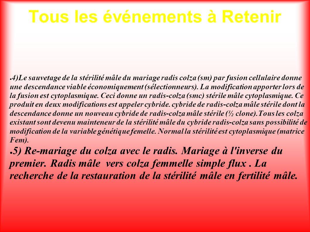 Tous les événements à Retenir 4)Le sauvetage de la stérilité mâle du mariage radis colza (sm) par fusion cellulaire donne une descendance viable écono