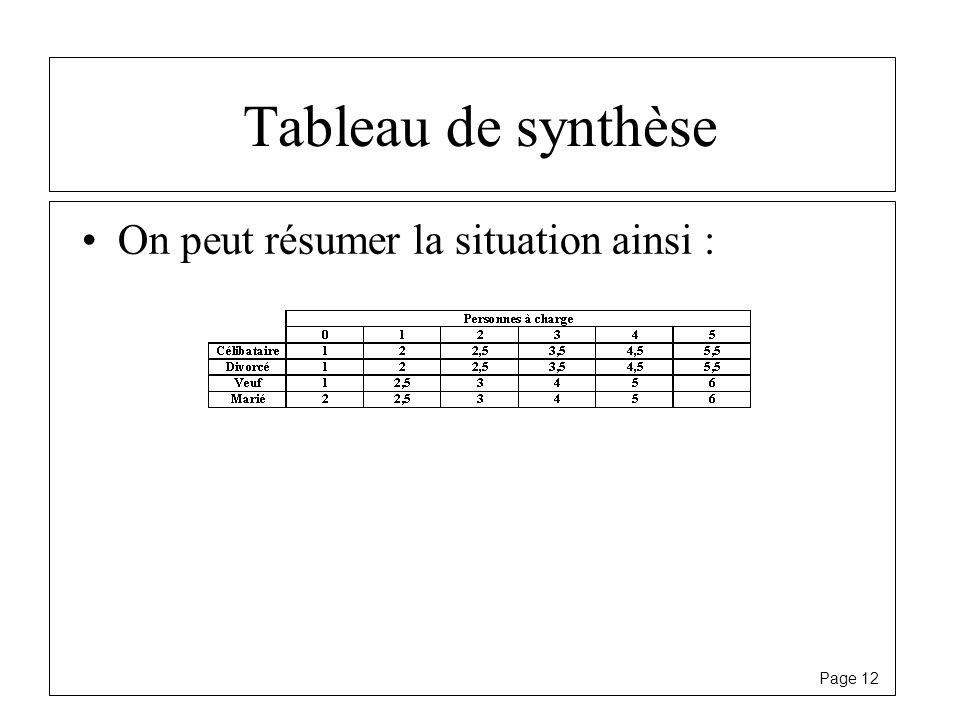 Page 12 Tableau de synthèse On peut résumer la situation ainsi :