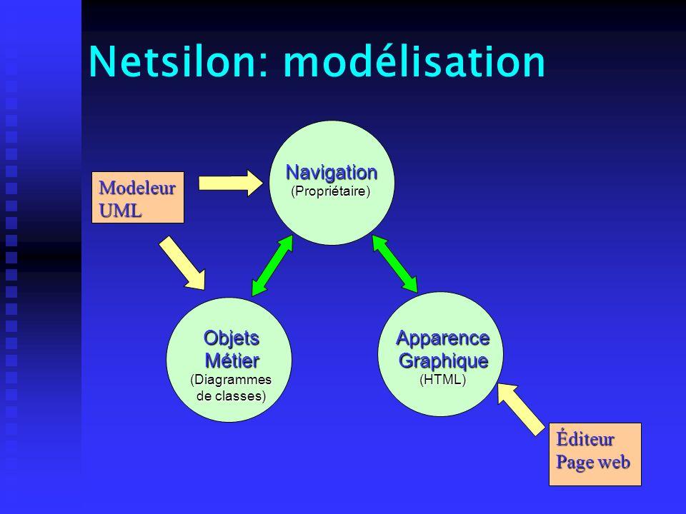 Netsilon: modélisation ModeleurUML ObjetsMétier (Diagrammes de classes) ApparenceGraphique(HTML) Navigation(Propriétaire) Éditeur Page web