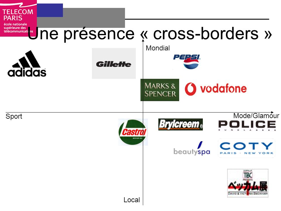 Une présence « cross-borders » Sport Mode/Glamour Local Mondial