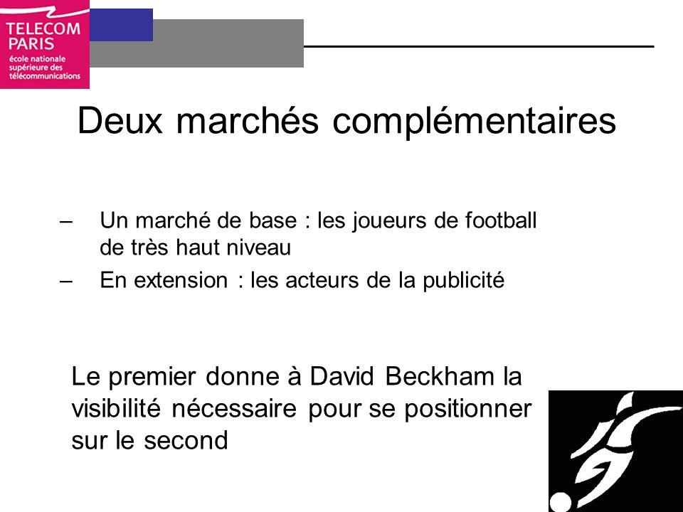 Deux marchés complémentaires –Un marché de base : les joueurs de football de très haut niveau –En extension : les acteurs de la publicité Le premier donne à David Beckham la visibilité nécessaire pour se positionner sur le second