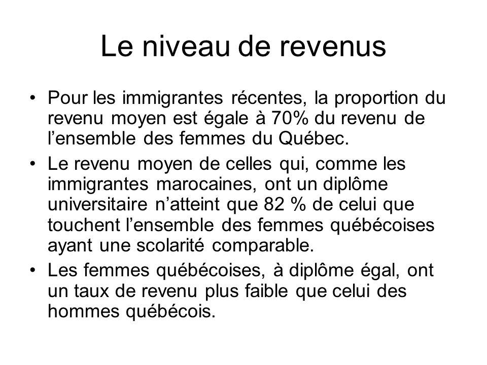 Le niveau de revenus Pour les immigrantes récentes, la proportion du revenu moyen est égale à 70% du revenu de lensemble des femmes du Québec. Le reve