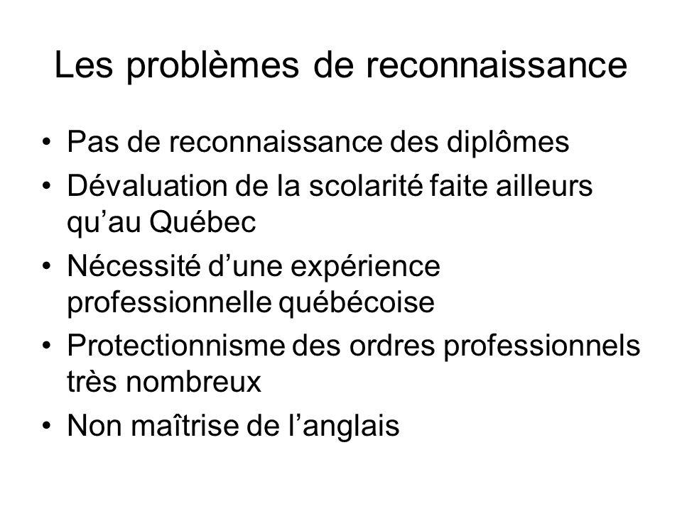 Les problèmes de reconnaissance Pas de reconnaissance des diplômes Dévaluation de la scolarité faite ailleurs quau Québec Nécessité dune expérience pr