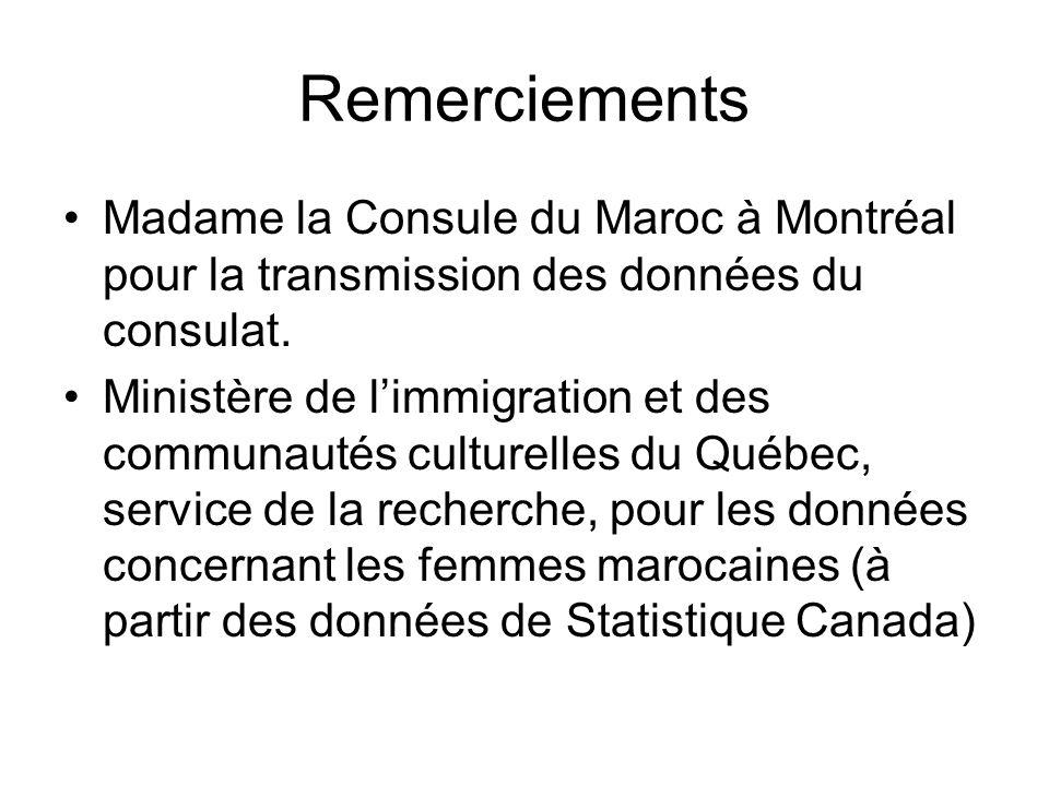 Remerciements Madame la Consule du Maroc à Montréal pour la transmission des données du consulat. Ministère de limmigration et des communautés culture