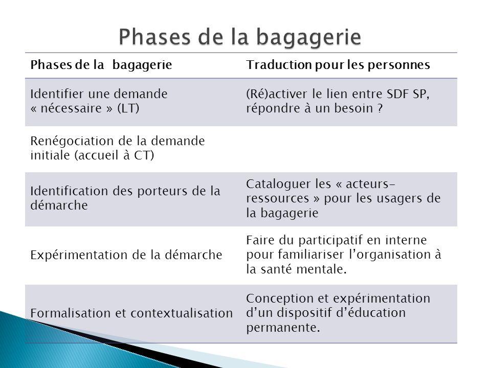 Phases de la bagagerieTraduction pour les personnes Identifier une demande « nécessaire » (LT) (Ré)activer le lien entre SDF SP, répondre à un besoin