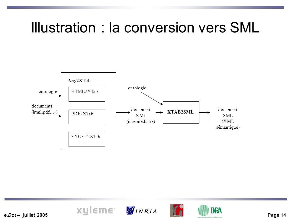 e.Dot – juillet 2005 Page 14 Illustration : la conversion vers SML HTML2XTab PDF2XTab EXCEL2XTab Any2XTab ontologie documents (html,pdf,…) XTAB2SML document SML (XML sémantique) document XML (intermédiaire) ontologie