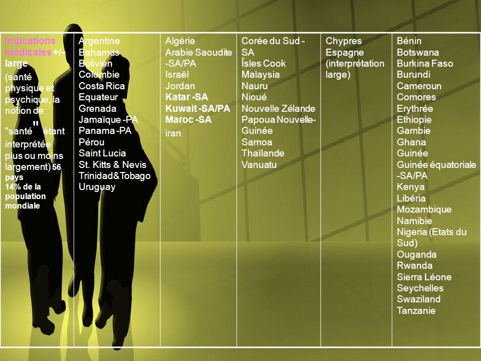 Indications médicales +/- large (santé physique et psychique, la notion de